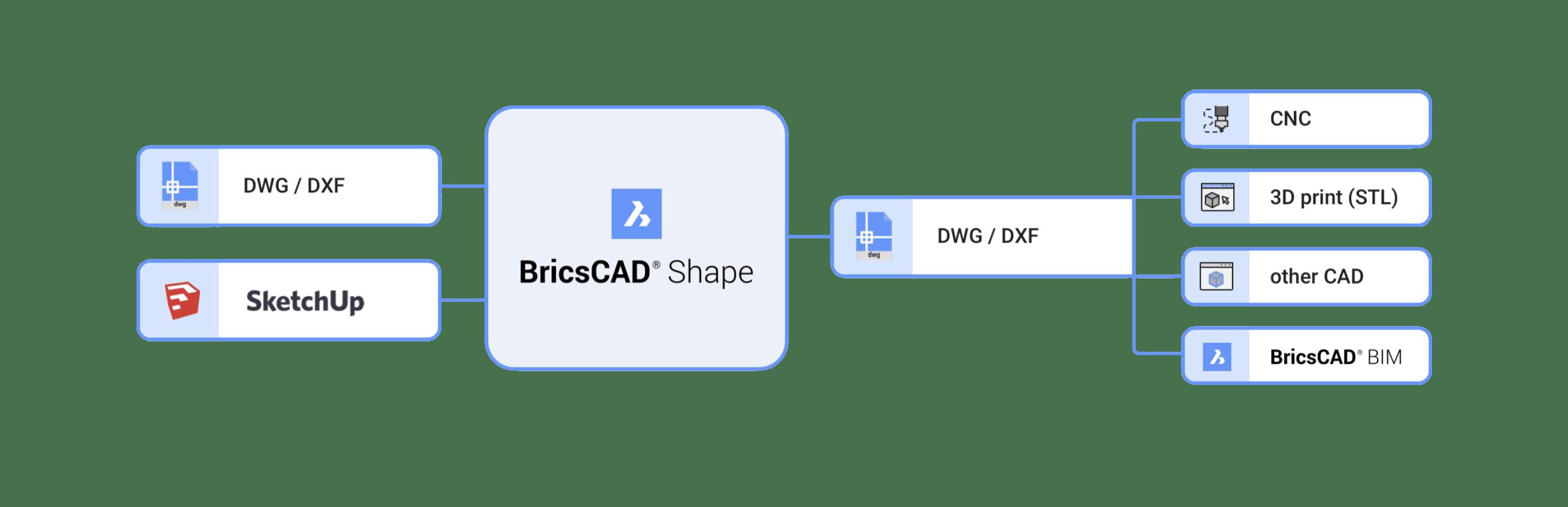 Shape Workflow